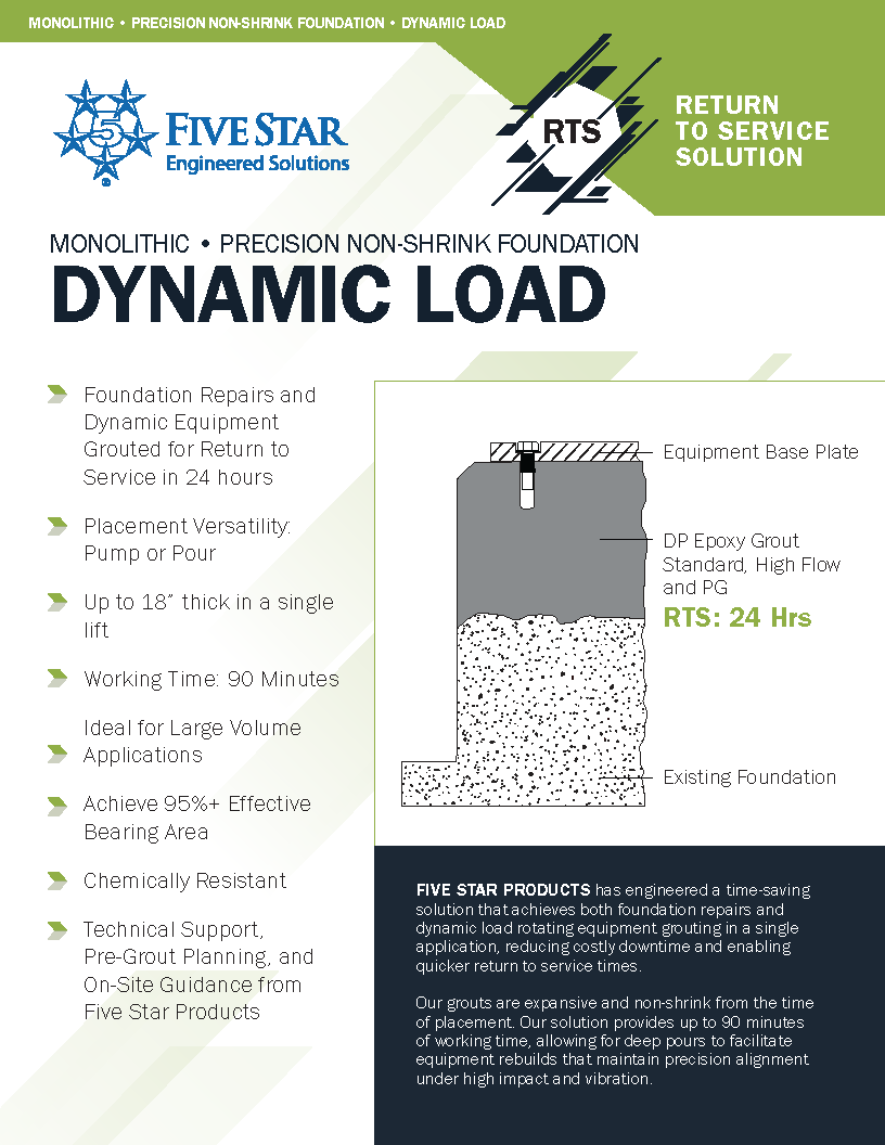 RTS Solution for Monolithic Dynamic Loads